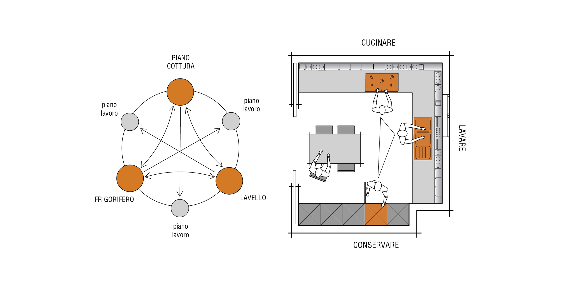 Guida alla progettazione della tua cucina blog design - Cucine sospese da terra ...